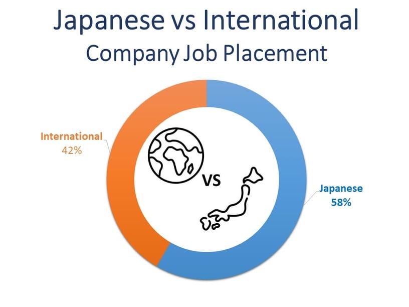Japanese vs Interntional